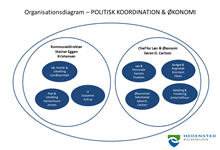 Organisationsdiagram PKØ
